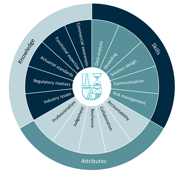 SAI Competency Framework | Society of Actuaries in Ireland