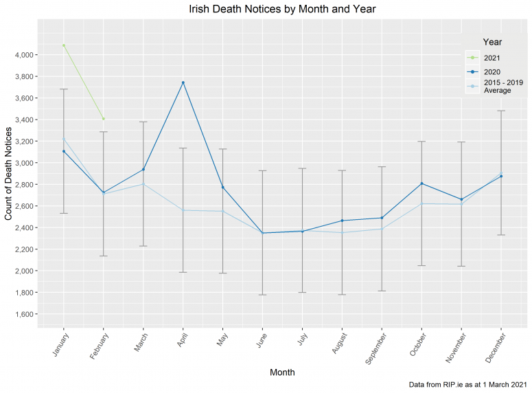 Irish Deaths by Month & Year