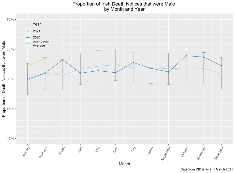 Male Death Notices by Month & Year