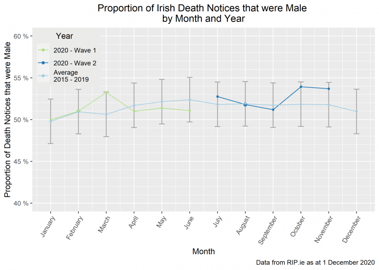 Male Death Notices by Month & Year Nov